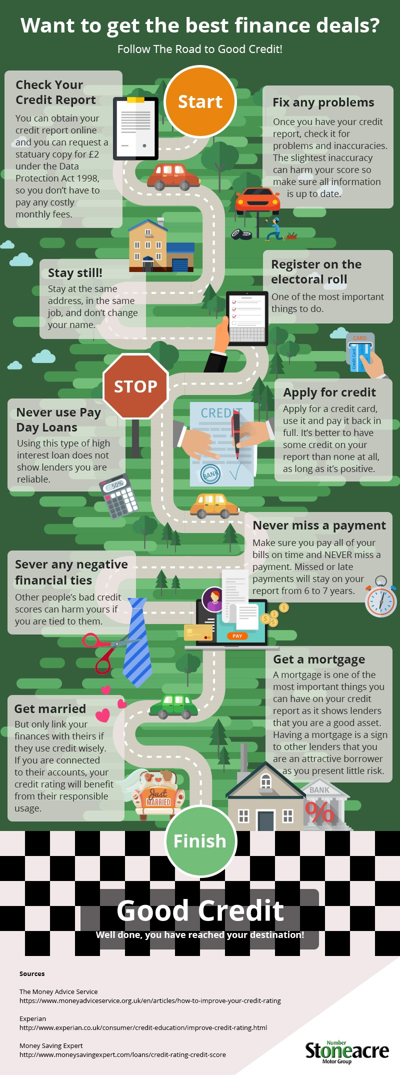 How to Follow the Road To Good Credit