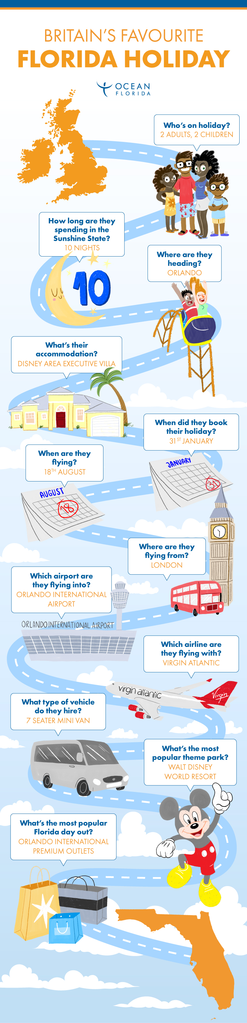 Britain's favourite Florida holiday infographic